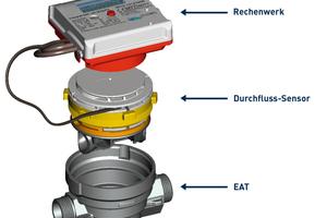 """<div class=""""bildtext_1"""">Die Funktionsweise des Ultraschallwärmezählers """"Integral-MK UltraMaXX"""" von Allmess zeigt die """"Online Plus""""-Animation. </div>"""