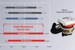 """<div class=""""bildtext_1"""">Überzeugend aufgrund breiter Messdynamik: der Ultraschall-Wärmezähler """"Integral-MK UltraMaXX"""" von Allmess.</div>"""