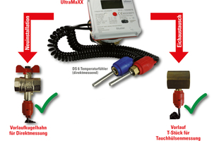 """<div class=""""bildtext_1"""">Moderne Ultraschalltechnologie kann auch bei der Wärmezähler-Nachrüstung oder beim Eichaustausch zum Einsatz kommen. </div>"""