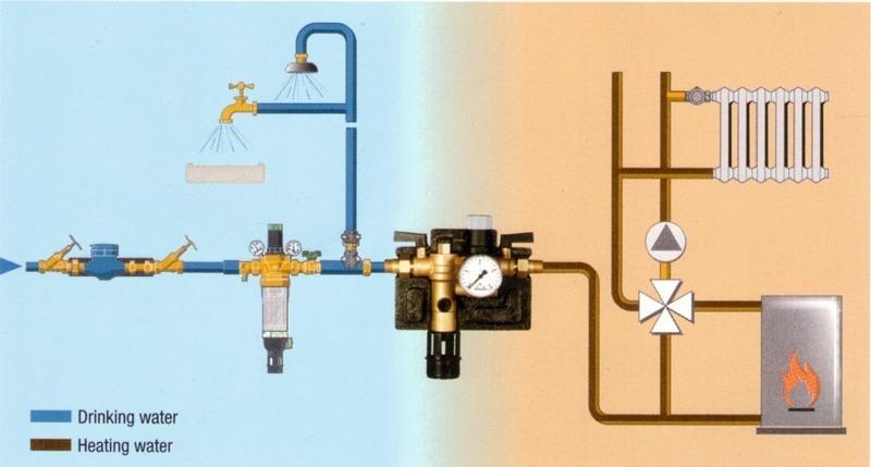 Hervorragend Gefahr fürs Trinkwasser - SHK Profi DC05
