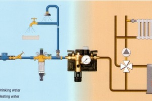 """<div class=""""bildunterschrift_ueberschrift"""">Absicherung</div>Die Industrie bietet verschiedene Produkte für eine fachgerechte Absicherung des Füllanschlusses von Warmwasserheizungen"""