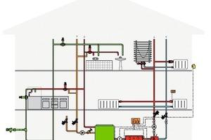 """<div class=""""bildunterschrift_ueberschrift"""">Schema</div>Ein Wohnhaus birgt vielfältige Risiken für das Trinkwasser"""