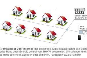"<div class=""bildtext_1"">Haus-zu-Haus Stromvernetzung Müllerstraße</div>"