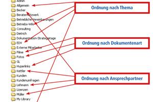 """<div class=""""bildtext_1"""">Beispiel einer Ordner-Struktur</div>"""