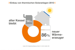 (Quelle: IWO) Solaranlagen werden vor allem im Zuge der Heizungsmodernisierung eingebaut.