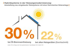 (Quelle: IWO) Vor allem ölbeheizte Haushalte folgen dem Trend, zusätzlich Solarthermie zu nutzen.